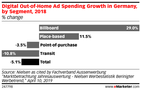 Digital Out-of-Home Ad Spending Growth in Germany, by Segment, 2018 (% change)