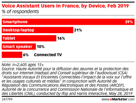 Voice Assistant Users in France, by Device, Feb 2019 (% of respondents)