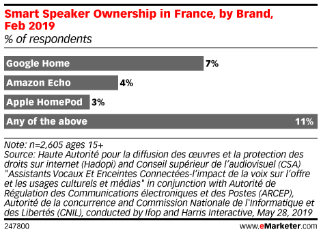 Smart Speaker Ownership in France, by Brand, Feb 2019 (% of respondents)