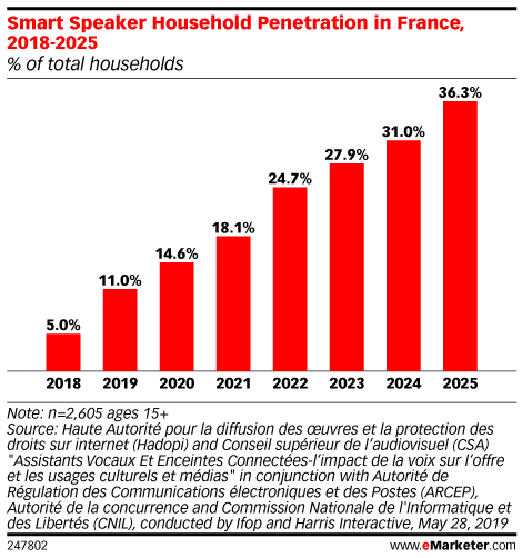 Smart Speaker Household Penetration in France, 2018-2025 (% of total households)