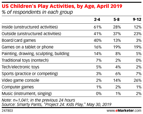 US Children Play Activities, by Age, April 2019 (% of respondents in each group)