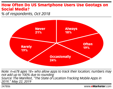 How Often Do US Smartphone Users Use Geotags on Social Media? (% of respondents, Oct 2018)