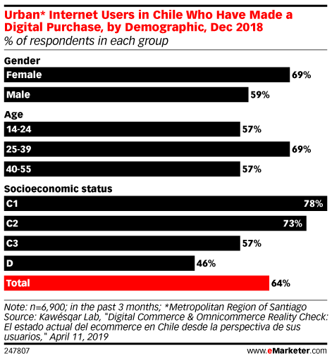 Urban* Internet Users in Chile Who Have Made a Digital Purchase, by Demographic, Dec 2018 (% of respondents in each group)