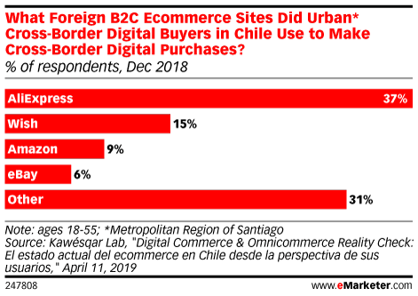 What Foreign B2C Ecommerce Sites Did Urban* Cross-Border Digital Buyers in Chile Use to Make Cross-Border Digital Purchases? (% of respondents, Dec 2018)