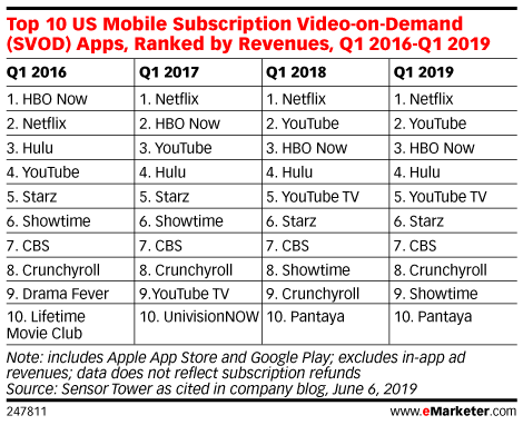 Top 10 US Mobile Subscription Video-on-Demand (SVOD) Apps, Ranked by Revenues, Q1 2016-Q1 2019
