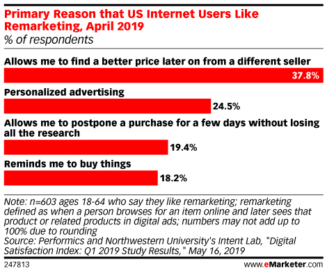 Primary Reason that US Internet Users Like Remarketing, April 2019 (% of respondents)