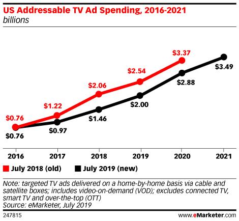 US Addressable TV Ad Spending, 2016-2021 (billions)