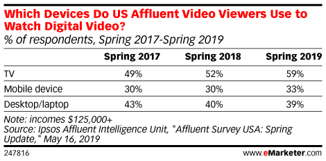 Which Devices Do US Affluent Video Viewers Use to Watch Digital Video? (% of respondents, Spring 2017-Spring 2019)