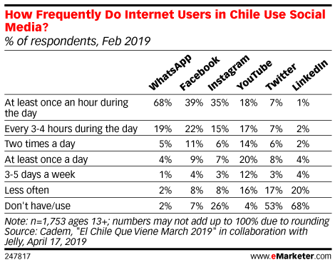 How Frequently Do Internet Users in Chile Use Social Media? (% of respondents, Feb 2019)