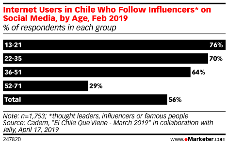 Internet Users in Chile Who Follow Influencers* on Social Media, by Age, Feb 2019 (% of respondents in each group)