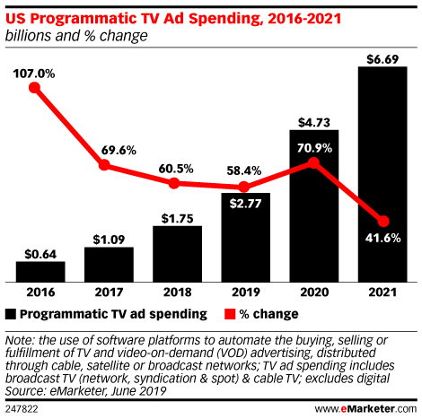 US Programmatic TV Ad Spending, 2016-2021 (billions and % change)