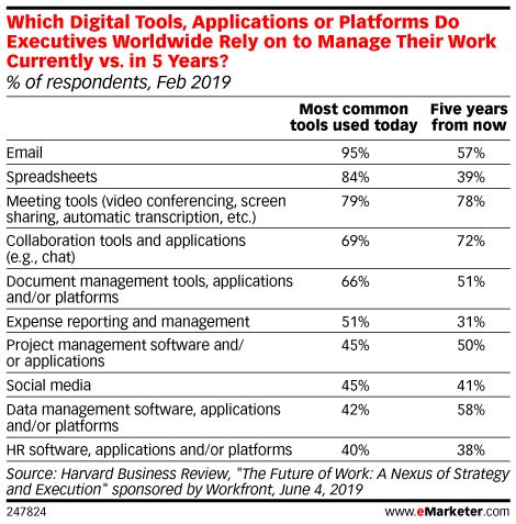 Which Digital Tools, Applications or Platforms Do Executives Worldwide Rely on to Manage Their Work Currently vs. in 5 Years? (% of respondents, Feb 2019)