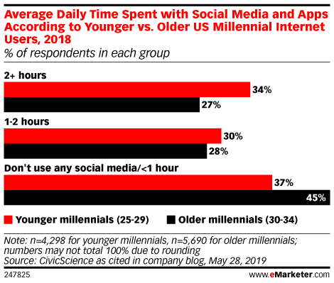 Average Daily Time Spent with Social Media and Apps According to Younger vs. Older US Millennial Internet Users, 2018 (% of respondents in each group)