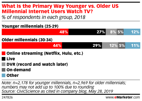 What Is the Primary Way Younger vs. Older US Millennial Internet Users Watch TV? (% of respondents in each group, 2018)