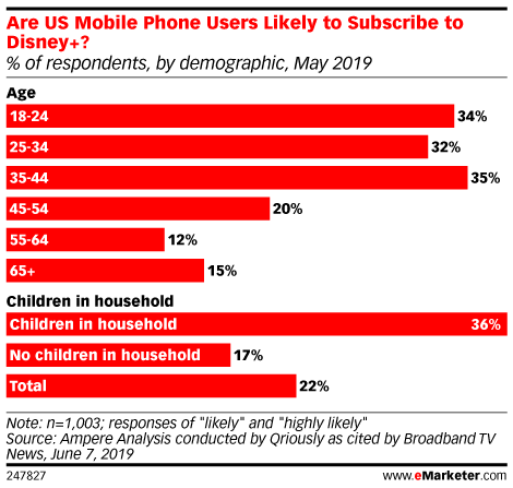 Are US Mobile Phone Users Likely to Subscribe to Disney+? (% of respondents, by demographic, May 2019)