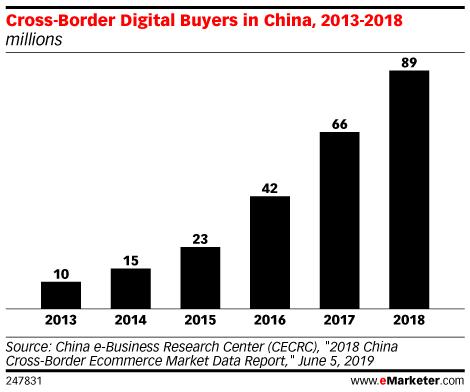 Cross-Border Digital Buyers in China, 2013-2018 (millions)