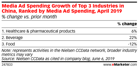 Media Ad Spending Growth of Top 3 Industries in China, Ranked by Media Ad Spending, April 2019 (% change vs. prior month)