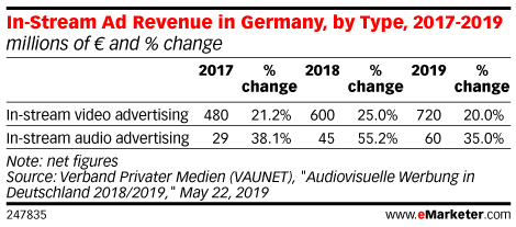 In-Stream Ad Revenue in Germany, by Type, 2017-2019 (millions of € and % change)