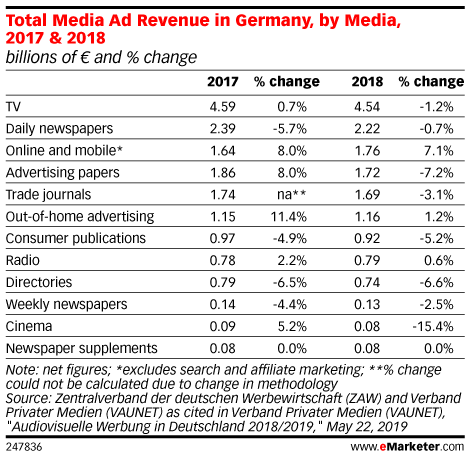 Total Media Ad Revenue in Germany, by Media, 2017 & 2018 (billions of € and % change)