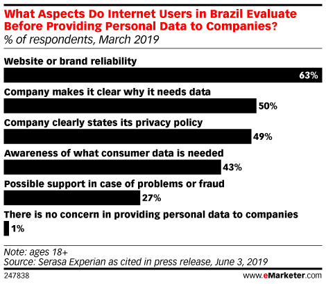 What Aspects Do Internet Users in Brazil Evaluate Before Providing Personal Data to Companies? (% of respondents, March 2019)