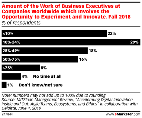 Amount of the Work of Business Executives at Companies Worldwide Which Involves the Opportunity to Experiment and Innovate, Fall 2018 (% of respondents)