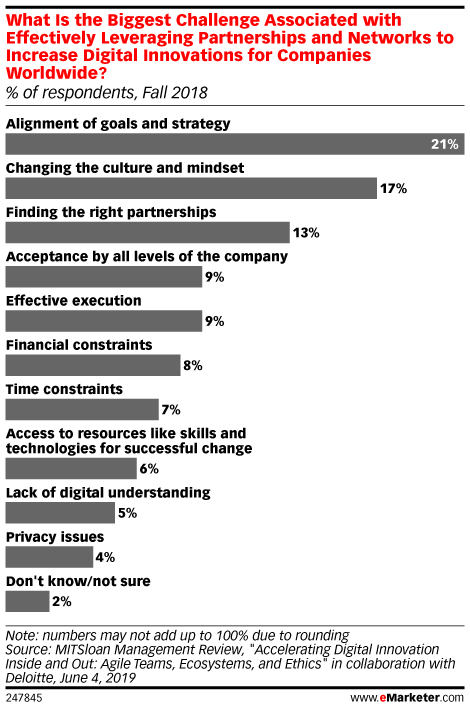 What Is the Biggest Challenge Associated with Effectively Leveraging Partnerships and Networks to Increase Digital Innovations for Companies Worldwide? (% of respondents, Fall 2018)