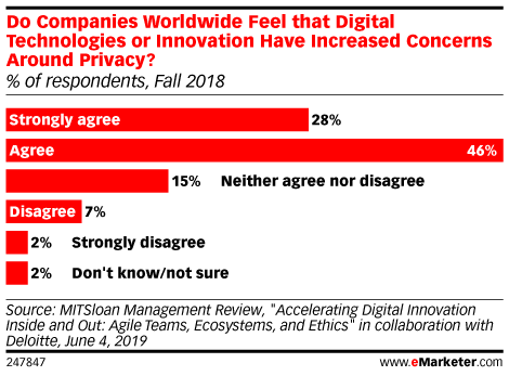 Do Companies Worldwide Feel that Digital Technologies or Innovation Have Increased Concerns Around Privacy? (% of respondents, Fall 2018)