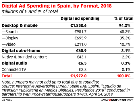 Digital Ad Spending in Spain, by Format, 2018 (millions of € and % of total)