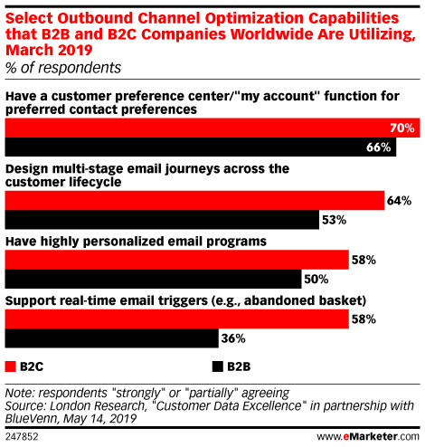 Select Outbound Channel Optimization Capabilities that B2B and B2C Companies Worldwide Are Utilizing, March 2019 (% of respondents)