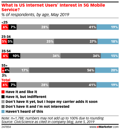 What Is US Internet Users' Interest in 5G Mobile Service? (% of respondents, by age, May 2019)