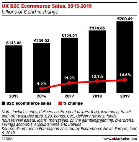 UK B2C Ecommerce Sales, 2015-2019 (billions of € and % change)