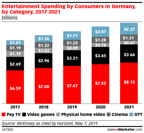 Entertainment Spending by Consumers in Germany, by Category, 2017-2021 (billions)