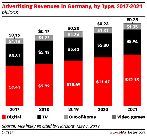 Advertising Revenues in Germany, by Type, 2017-2021 (billions)