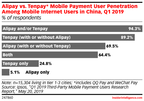 Alipay vs. Tenpay* Mobile Payment User Penetration Among Internet Users in China, Q1 2019 (% of respondents)