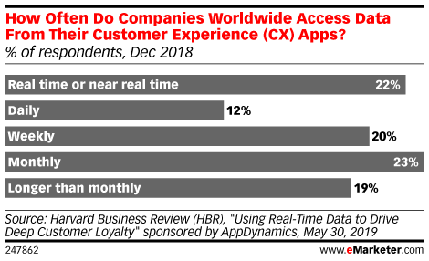 How Often Do Companies Worldwide Access Data From Their Customer Experience (CX) Apps? (% of respondents, Dec 2018)