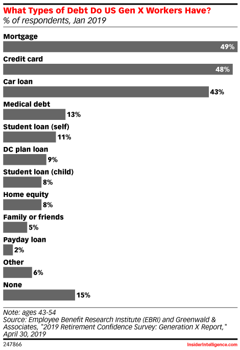 What Types of Debt Do US Gen X Workers Have? (% of respondents, Jan 2019)