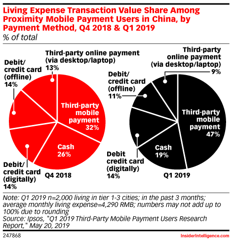 Living Expense Transaction Value Share Among Proximity Mobile Payment Users in China, by Payment Method, Q4 2018 & Q1 2019 (% of total)