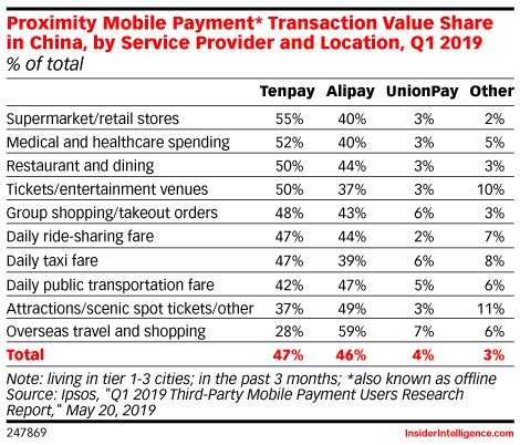 Mobile Proximity* Payment User Transaction Value Share in China, by Service/Location, Q1 2019 (% of total)