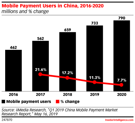 Mobile Payment Users in China, 2016-2020 (millions and % change)