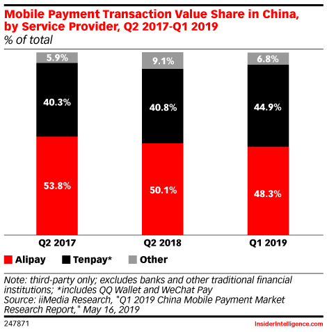 Mobile Payment Transaction Value Share in China, by Service Provider, Q2 2017-Q1 2019 (% of total)