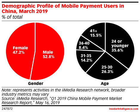 Demographic Profile of Mobile Payment Users in China, March 2019 (% of total)