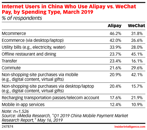 Mobile Payment Users in China Who Prefer Using Alipay vs. WeChat Pay, by Spending Type, March 2019 (% of respondents)