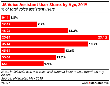 US Voice Assistant User Share, by Age, 2019 (% of total voice assistant users)