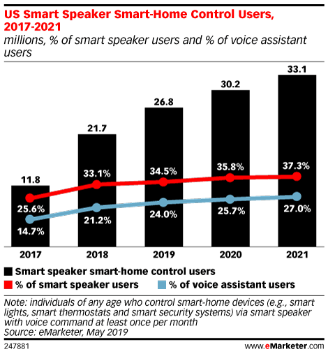 US Smart Speaker Smart-Home Control Users, 2017-2021 (millions, % of smart speaker users and % of voice assistant users)