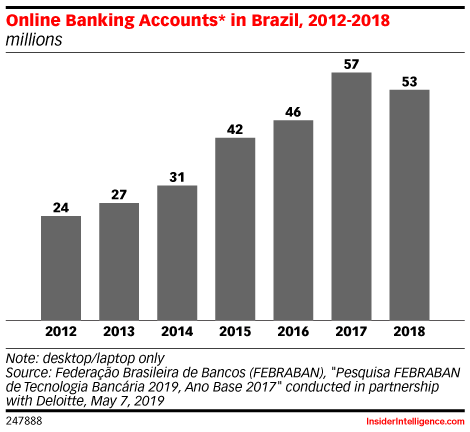 Online Banking Accounts* in Brazil, 2012-2018 (millions)