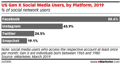 US Gen X Social Media Users, by Platform, 2019 (% of social media users)