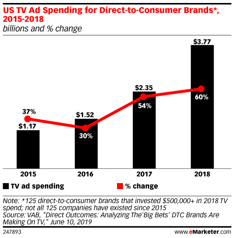 US TV Ad Spending for Direct-to-Consumer Brands*, 2015-2018 (billions and % change)