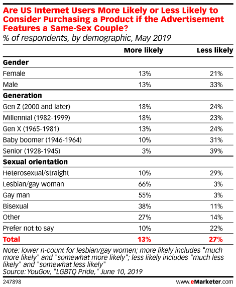 Are US Internet Users More Likely or Less Likely to Consider Purchasing a Product if the Advertisement Features a Same-Sex Couple? (% of respondents, by demographic, May 2019)