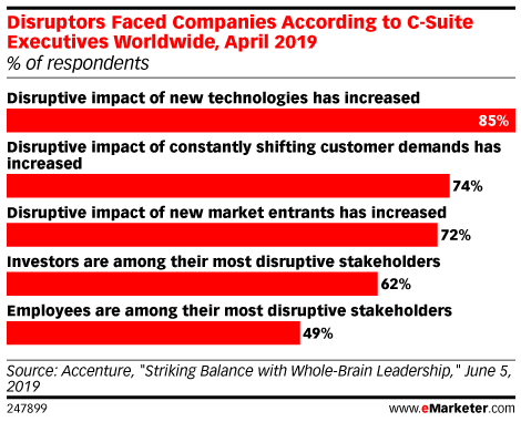 Disruptors Faced Companies According to C-Suite Executives Worldwide, April 2019 (% of respondents)