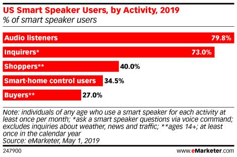 US Smart Speaker Users, by Activity, 2019 (% of smart speaker users)